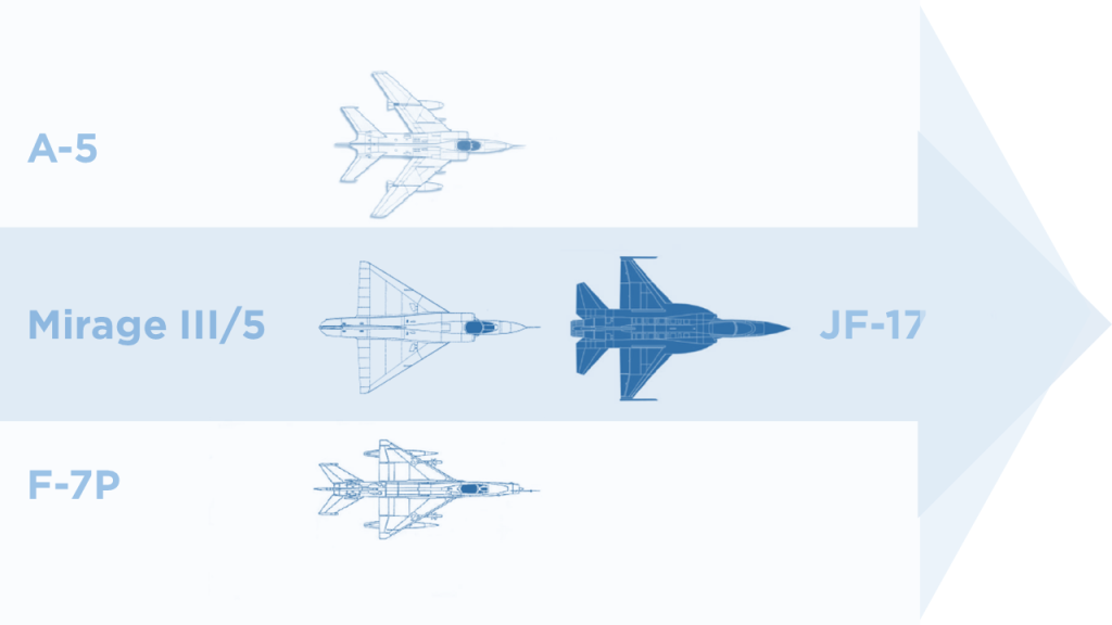 A visual representation of the aircraft the JF-17 is in the process of replacing. Note: The A-5 has already been phased out.