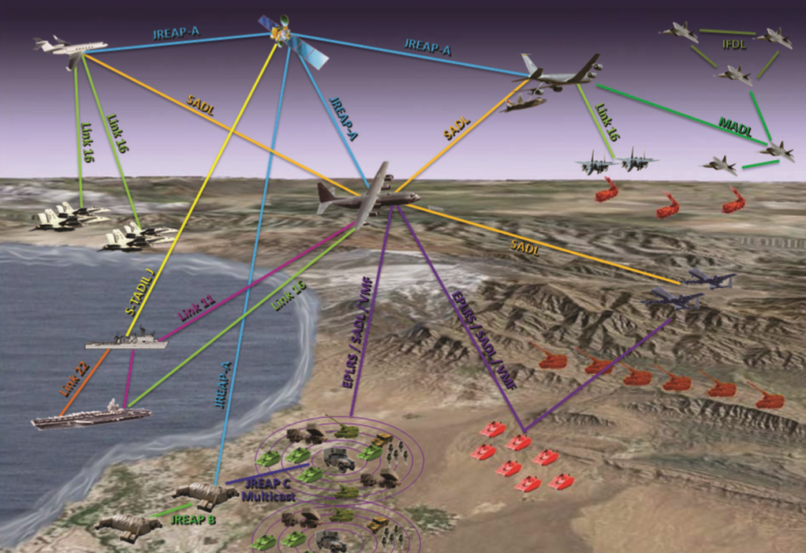 An illustration of the different data-link networks in use by the U.S. Picture credit: Northrop Grumman